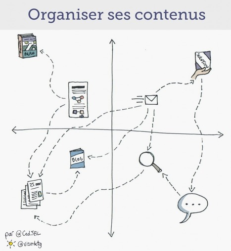 Content marketing : comment bien organiser ses contenus ? | Les outils de la com' digitale | Scoop.it
