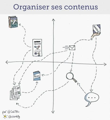 Content marketing : comment bien organiser ses contenus ? | Content marketing et Social Média | Scoop.it