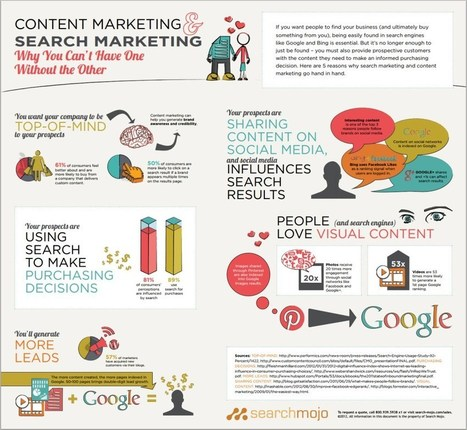 SEM y marketing de contenidos #infografia #infographic #marketing #seo   Valuable Marketing   Scoop.it