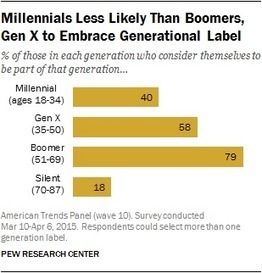Most millennial resists the millennial label | The Sociological Imagination | Digital natives, millenials, nativos digitales | Scoop.it