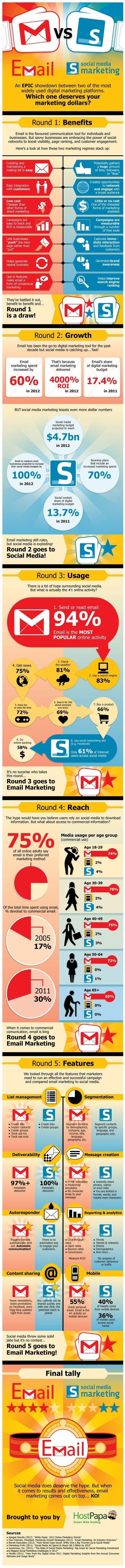 Email Marketing vs Social Media Marketing [infographic] | Marketing on social platforms | Scoop.it