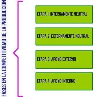 LA MANUFACTURA DE CLASE MUNDIAL (Parte I) - administracion ... | Sistemas de Produccion 2 | Scoop.it