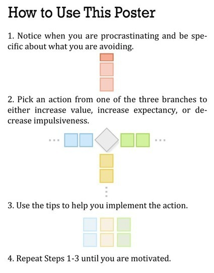 How to Get Motivated: A Guide for Defeating Procrastination | Cultivating Creativity | Scoop.it
