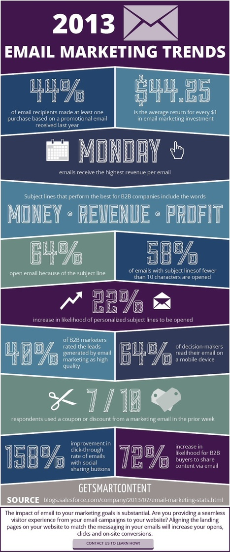 2013 Email Marketing Trends [Infographic] - Business 2 Community | Social Media Marketing | Scoop.it