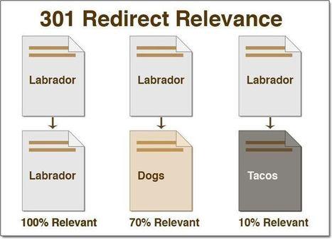 Redirections 301 et Jus de lien : Pertinence entre les pages web #SEO | SEO | Scoop.it