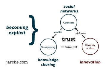 Becoming explicit | Collaborationweb | Scoop.it