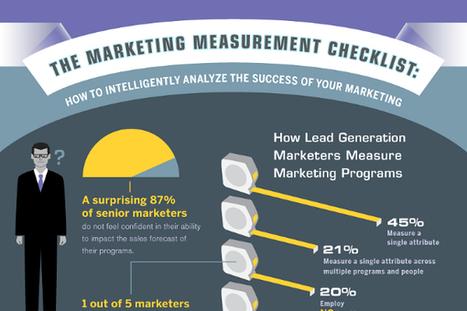 Marketing Performance Measurement Metrics, Examples and Methods - BrandonGaille.com | Project Management | Scoop.it