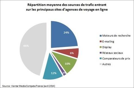 D'où les sites de voyagistes en ligne tirent-ils leur trafic ? | Entreprise, tourisme et internet | Scoop.it