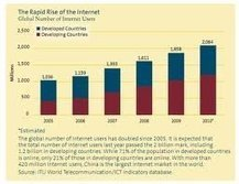 Hass and Associates, Rise of the Internet | Hass and Associates | Scoop.it