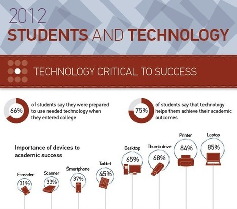 Students and Information Technology 2012 #edtech #eLearning #educause – eLearning Blog Dont Waste Your Time | Tech Tools for 21st Century Teaching and Learning | Scoop.it