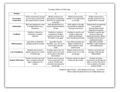 Tony Vincent's Learning in Hand - Blog - Evaluation Rubric for Educational Apps | Teaching with 1:1 Technology | Scoop.it
