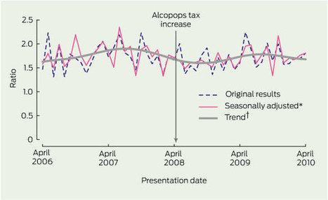 "Effect of the increase in ""alcopops"" tax on alcohol-related harms in young people: a controlled interrupted time series, Kisely et al 