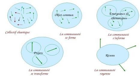 Outils-Réseaux : ContenuReseau   bio nature   Scoop.it