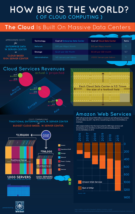 How Big is the World of Cloud Computing? [INFOGRAPHIC] | Digital-News on Scoop.it today | Scoop.it