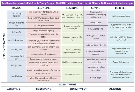 Resilience_Framework_children_young_people.png (1036x711 pixels) | Resilience and Recovery | Scoop.it