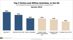 Newspapers Still As Popular As SocNets in the US | Newspapers and Social Media | Scoop.it