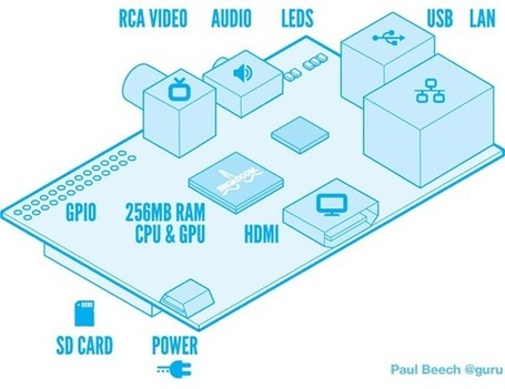 Raspberry Pi - a credit-card sized computer that plugs into your TV and a keyboard | eLearning tools | Scoop.it