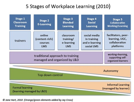 The differences between learning in an e-business and learning in a social business | E-pedagogie, apprentissages en numérique | Scoop.it