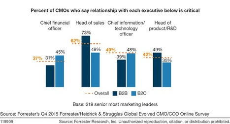 CMOs, Your Role Is Evolving . . . Are You Keeping Up? - Forrester | Designing  service | Scoop.it