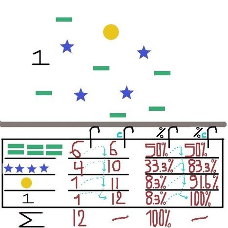 What is statistics? – Frequency | estatistics | Innovation - Statistical Design | Scoop.it