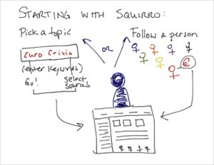 squirro #curation #startup tool Harvest content that matters - blog*spot | Content Curation Tools | Scoop.it