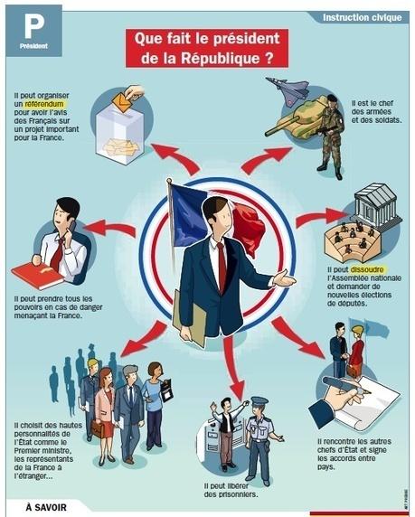 FLE_Que fait le président de la République?   Remue-méninges FLE   Scoop.it