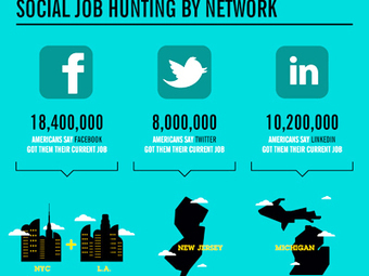 INFOGRAPHIC: Can Facebook, Twitter and Linkedin Really Get You a Job? | the modern jobseeker | Scoop.it