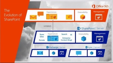 New Features Coming in SharePoint 2016 - Microsoft Trends | Social Sharepoint | Scoop.it
