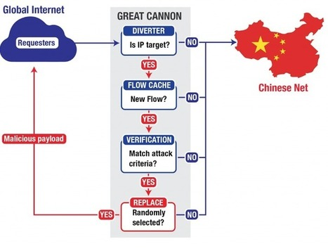 Chine : « Great Canon », une arme massive de censure d'Internet | Libertés Numériques | Scoop.it