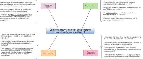 Mémoire universitaire : comment trouver un sujet quand on n'a vraiment aucune idée...? | François MAGNAN  Formateur Consultant | Scoop.it