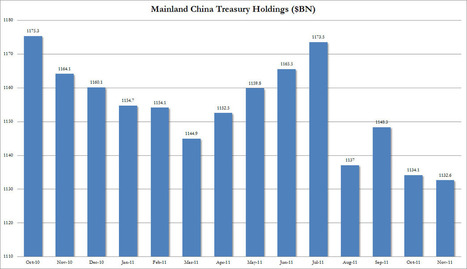 #China Brings US Treasury Holdings To One Year Low, #Russia Cuts #Treasury Exposure By 50% In One Year | Commodities, Resource and Freedom | Scoop.it