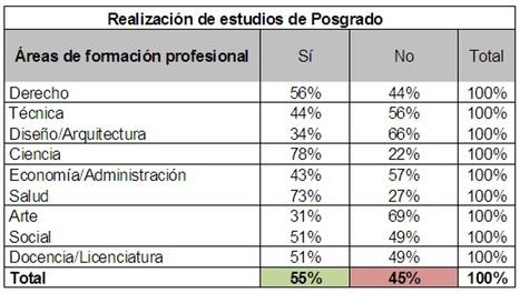 El 55% de los Graduados decidió continuar con su formación a través de cursos de posgrados. | Artículos de Interés - PROLAB | Scoop.it