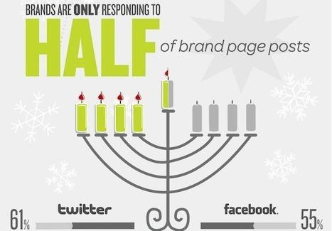 [Infographie] Les marques négligent encore trop leurs fans Facebook | Social Media Curation par Mon Habitat Web | Scoop.it