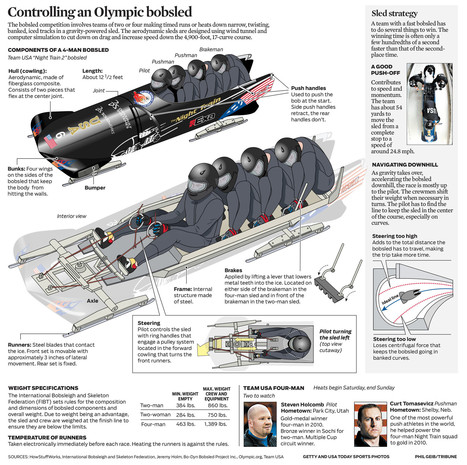 Graphic: How the 4-man bobsled works | Golf Infographics | Scoop.it