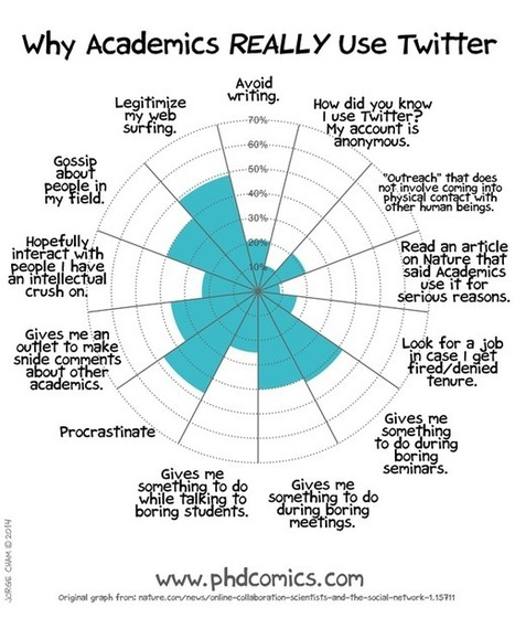 PHD Comics: Why Academics Really Use Twitter | E-Learning and Online Teaching | Scoop.it