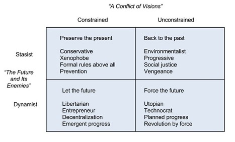 Four Visions of the World: Constrained, Unconstrained, Stasist, Dynamist - Isaac Morehouse | Rise of the Fourth Economy | Scoop.it