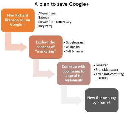 How to Fix Google+