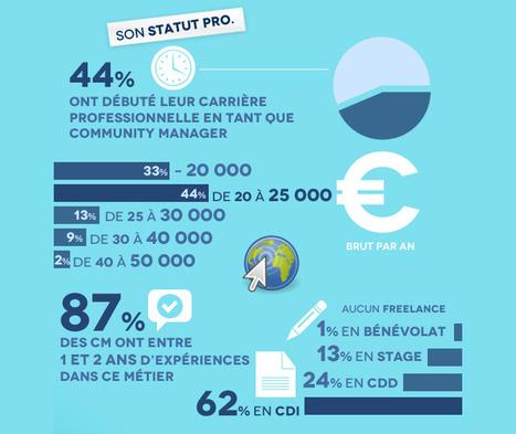 le Profil type du Community Manager dans le tourisme   Veille-TIC-e-Tourisme-e-Marketing   Scoop.it