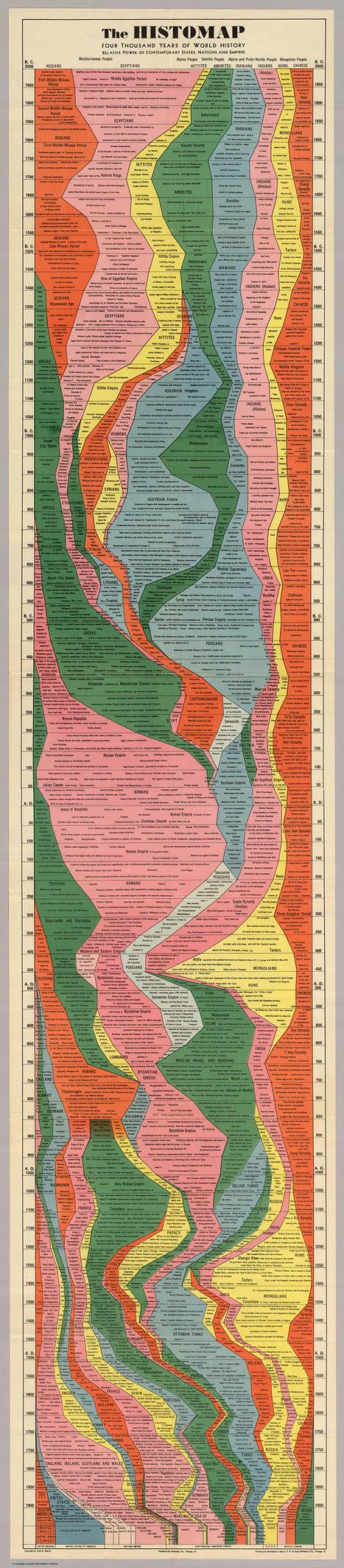 L'HISTOIRE de l'HUMANITÉ résumée en une superbe infographie de 1931 | Le BONHEUR comme indice d'épanouissement social et économique. | Scoop.it