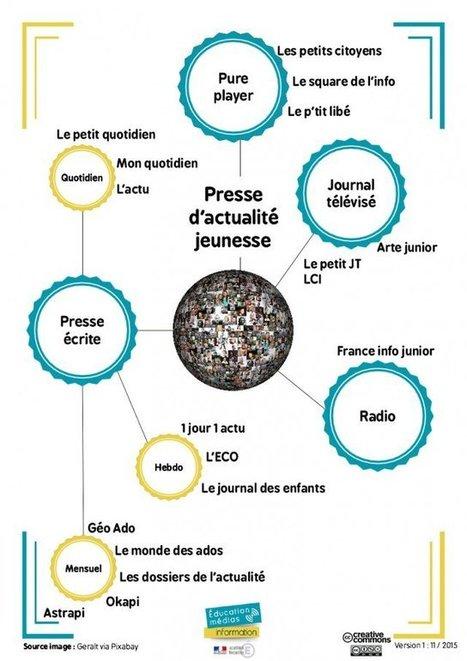 Panorama de la presse d'actualité jeunesse - Éducation aux médias | profs docs : ressources lecture,médias et internet | Scoop.it