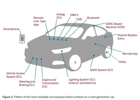 Intel Published a Cybersecurity Report on Avoiding Car Hacking - Fortune | The Times They Are A-Changin' | Scoop.it