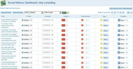Ein kleines Social Media Monitoring Tool für WordPress   ishp consulting   Social Media Article Sharing   Scoop.it