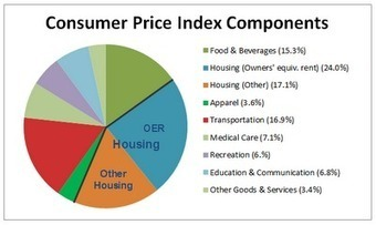 oftwominds-Charles Hugh Smith: It's Time to Ditch the Consumer Price Index (CPI) | Sustain Our Earth | Scoop.it