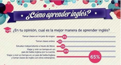 Cómo aprender Inglés: Los métodos más popularse. [Infografía] | arturogoga | Segunda Lengua | Scoop.it