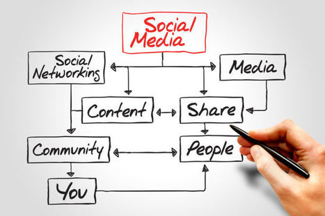 Pourquoi il est important d'envisager votre stratégie réseaux sociaux sur le long terme | CommunityManagementActus | Scoop.it