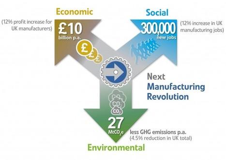"Next Manufacturing Revolution | ""3e"" | Energy - Ecology - Economy | Scoop.it"