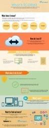 What is SCORM ? (Infographie) | La formation numérique | Scoop.it