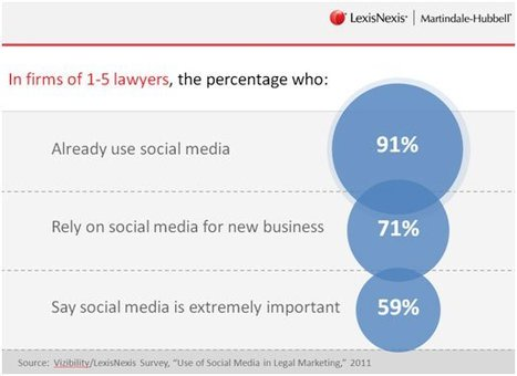 Being Found: Why Social Media Should Be Part of Your Law Firm's SEO Strategy | Social Media Article Sharing | Scoop.it