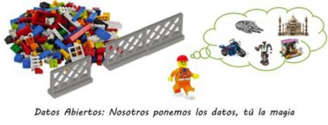 La tecnología al servicio del Gobierno abierto: construyendo open ...   Open Gov Chile   Scoop.it