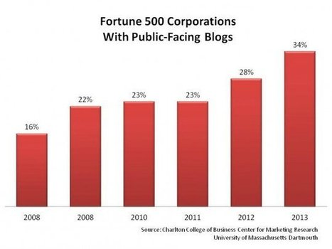 Blogging Popularity Among Fortune 500 Companies Has Increased By 50% | seo strategy | Scoop.it